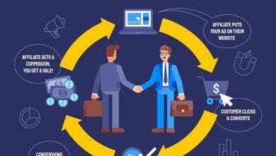 Photo of Does Affiliate Marketing Involve Multiple Websites?