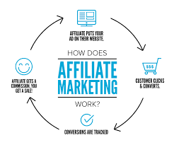 Does Affiliate Marketing Involve Multiple Websites?