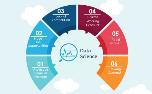 Career Benefits of Data Science Course